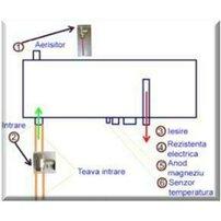 Rezistenta electrica pentru instalatiile solare JDL-HP